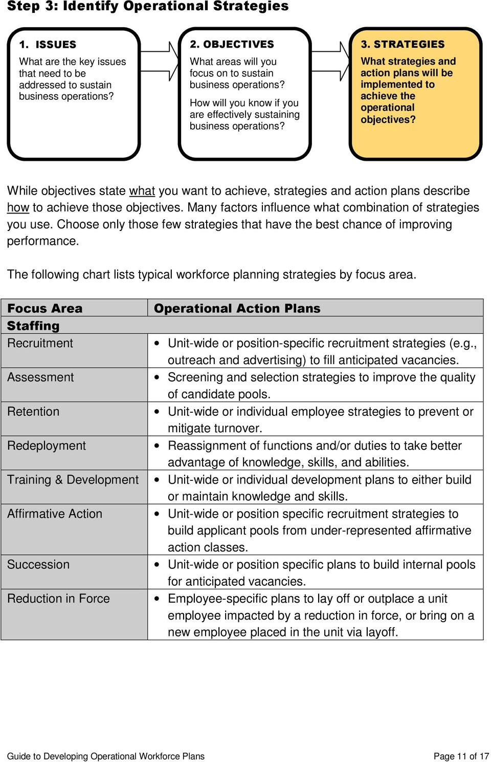 STRATEGIES What strategies and action plans will be implemented to achieve the operational objectives?