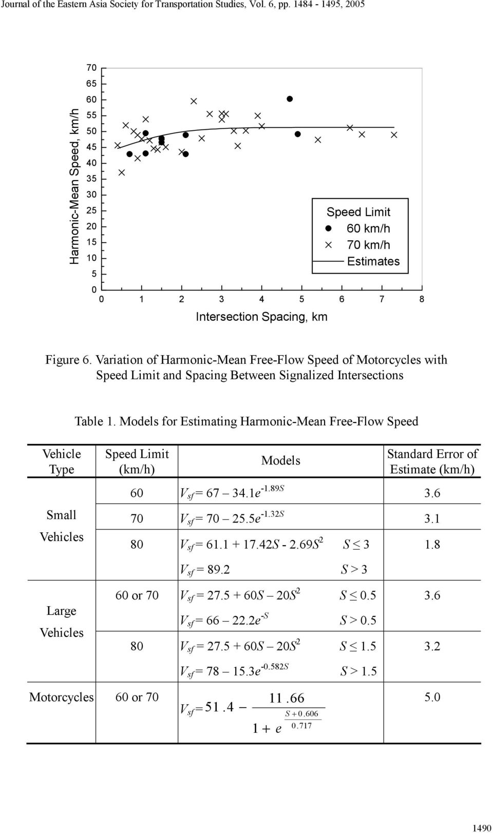 Models for Estimating Harmonic-Mean Free-Flow Speed Vehicle Type Small Vehicles Speed Limit (km/h) Models Standard Error of Estimate (km/h) V sf = 67 34.1e -1.89S 3.6 V sf = 25.