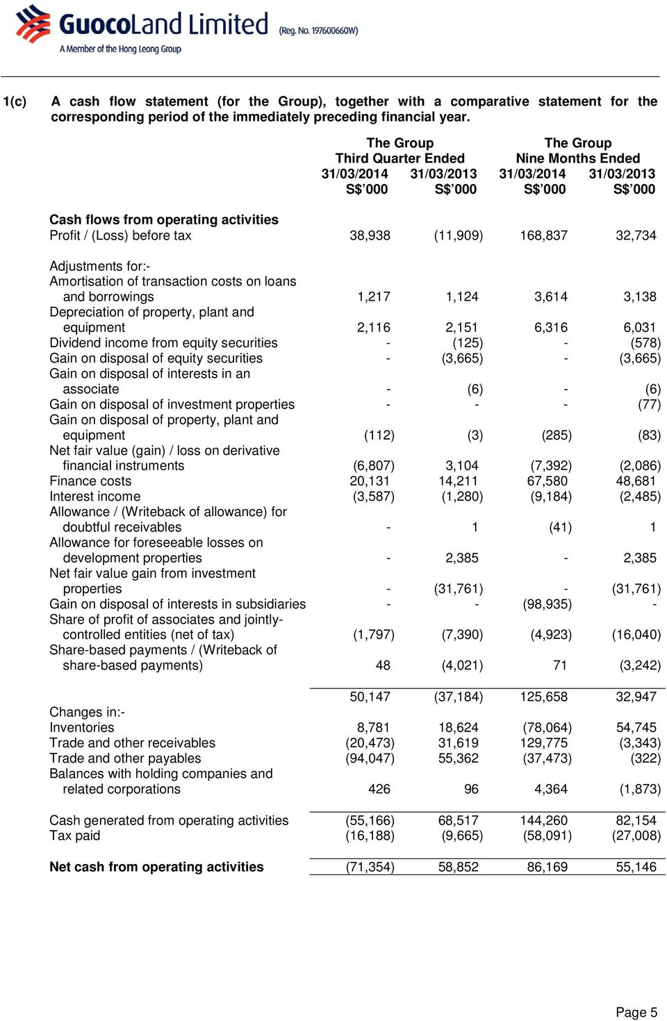 32,734 Adjustments for:- Amortisation of transaction costs on loans and borrowings 1,217 1,124 3,614 3,138 Depreciation of property, plant and equipment 2,116 2,151 6,316 6,031 Dividend income from