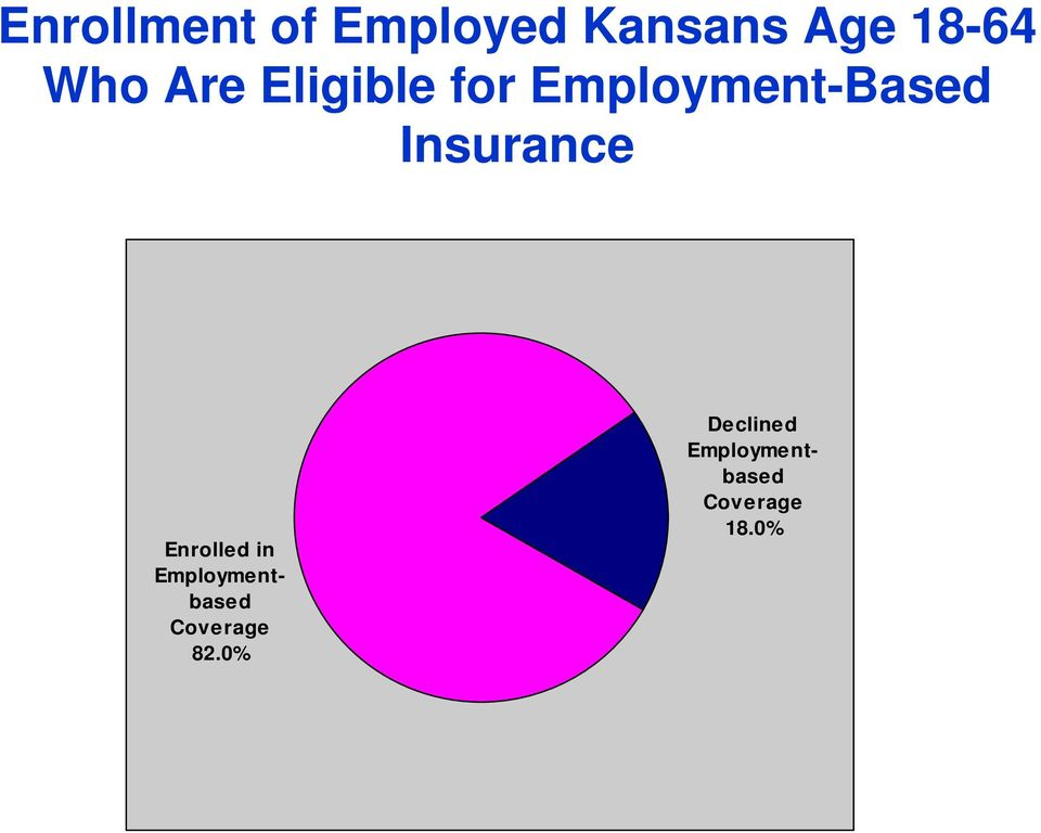 Insurance Enrolled in Employmentbased