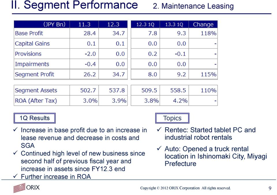 Continued high level of new business since second half of previous fiscal year and increase in assets since FY12.