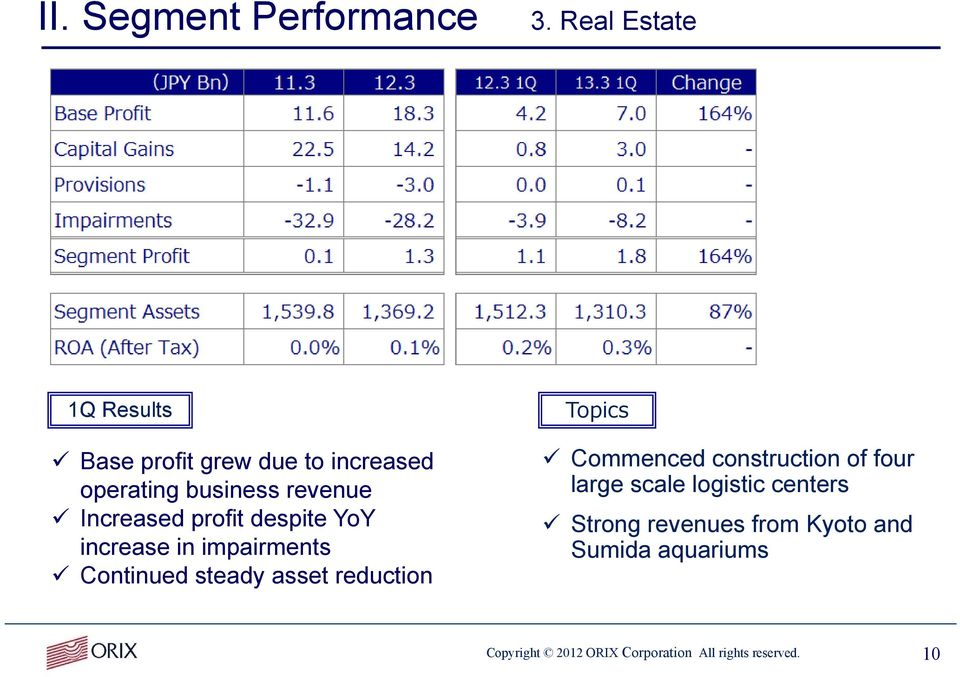 Increased profit despite YoY increase in impairments Continued steady asset reduction