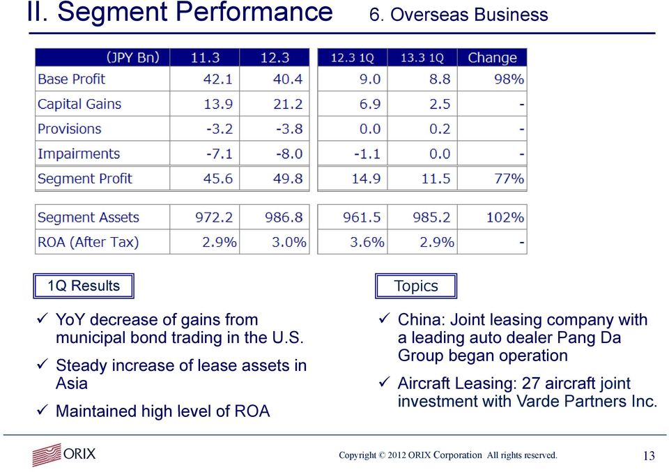 Steady increase of lease assets in Asia Maintained high level of ROA Topics China: Joint leasing