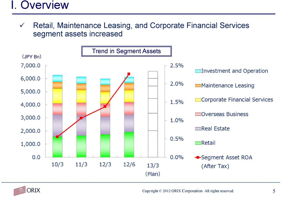 increased (JPY Bn) Trend in Segment Assets