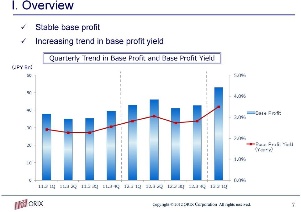 Trend in Base Profit and Base Profit Yield