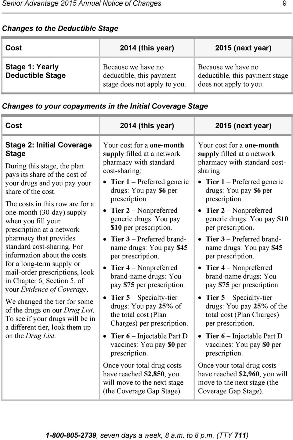 Changes to your copayments in the Initial Coverage Stage Cost 2014 (this year) 2015 (next year) Stage 2: Initial Coverage Stage During this stage, the plan pays its share of the cost of your drugs