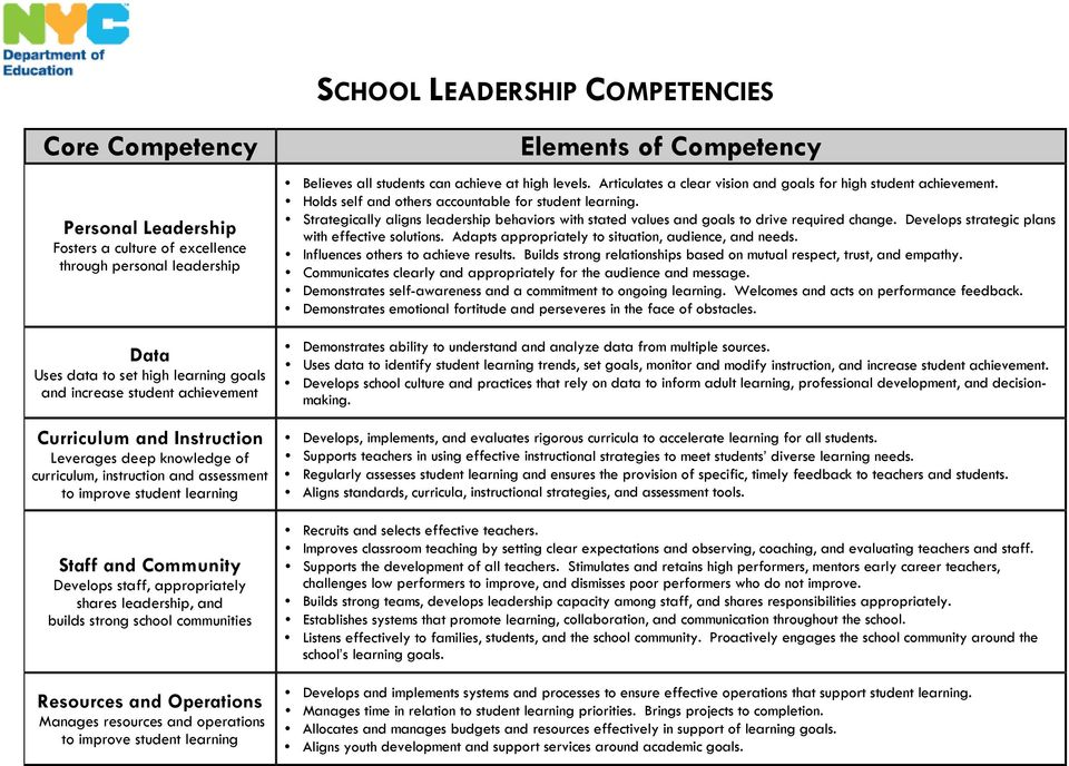 leadership, and builds strong school communities Resources and Operations Manages resources and operations to improve student learning Elements of Competency Believes all students can achieve at high