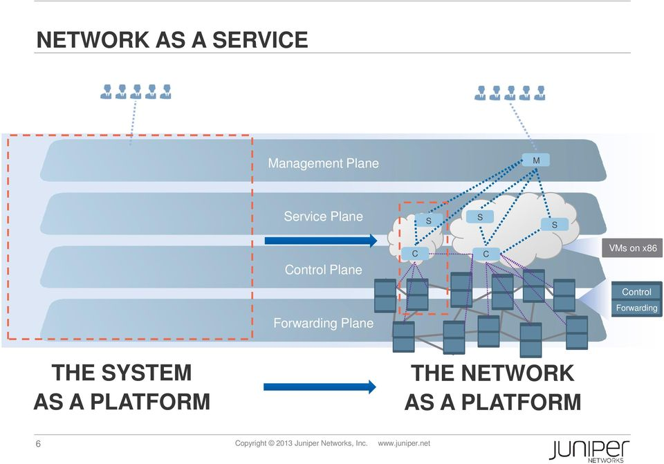 Forwarding THE SYSTEM AS A PLATFORM THE NETWORK AS A