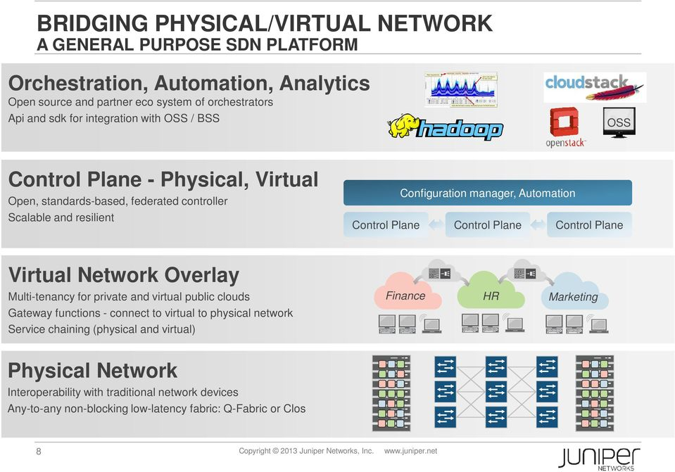 Plane Virtual Network Overlay Multi-tenancy for private and virtual public clouds Finance HR Marketing Gateway functions - connect to virtual to physical network Service chaining (physical