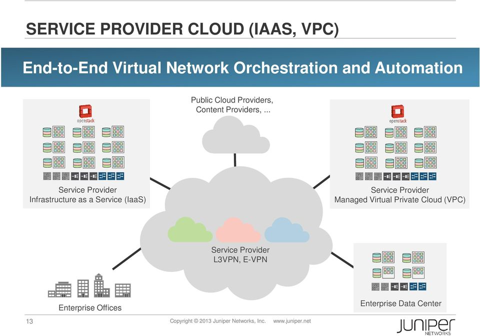 .. Service Provider Infrastructure as a Service (IaaS) Service Provider Managed Virtual