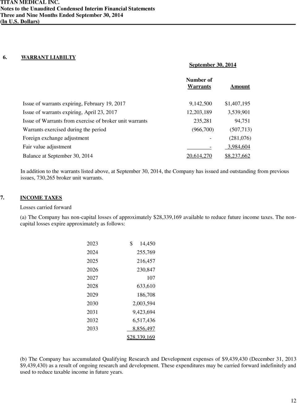 3,984,604 Balance at September 30, 2014 20,614,270 $8,237,662 In addition to the warrants listed above, at September 30, 2014, the Company has issued and outstanding from previous issues, 730,265