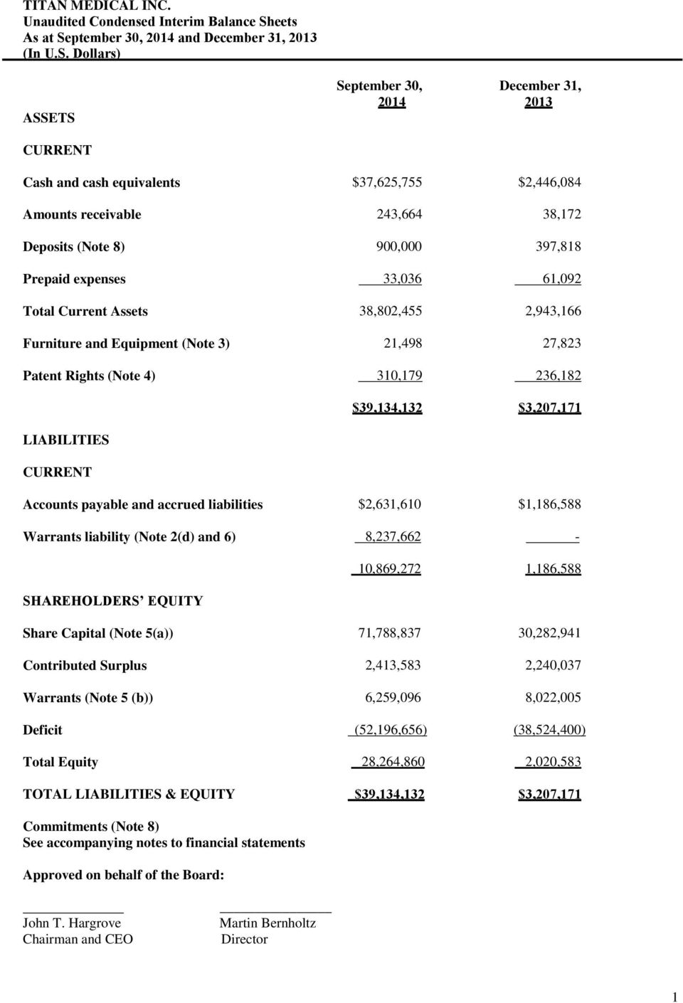 4) 310,179 236,182 LIABILITIES CURRENT $39,134,132 $3,207,171 Accounts payable and accrued liabilities $2,631,610 $1,186,588 Warrants liability (Note 2(d) and 6) 8,237,662 - SHAREHOLDERS EQUITY