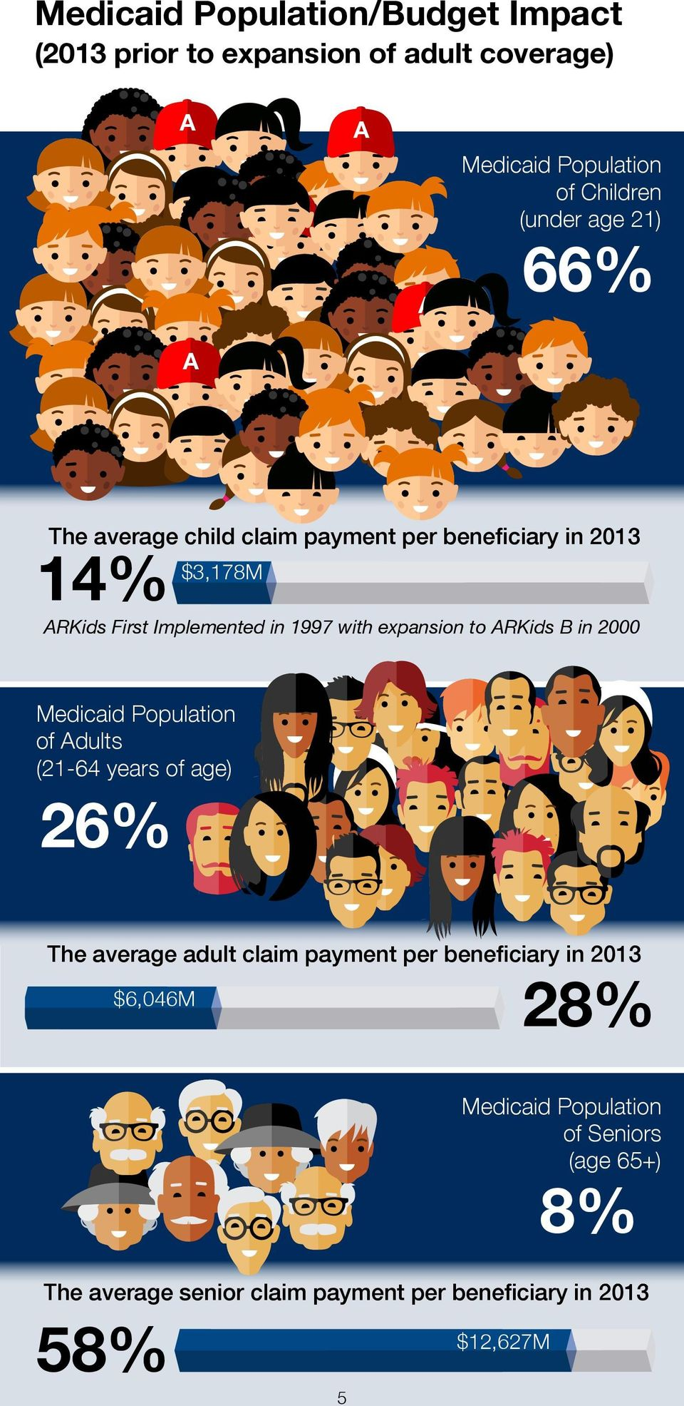 RKids B in 2000 Medicaid Population of dults (21-64 years of age) 26% The average adult claim payment per beneficiary in