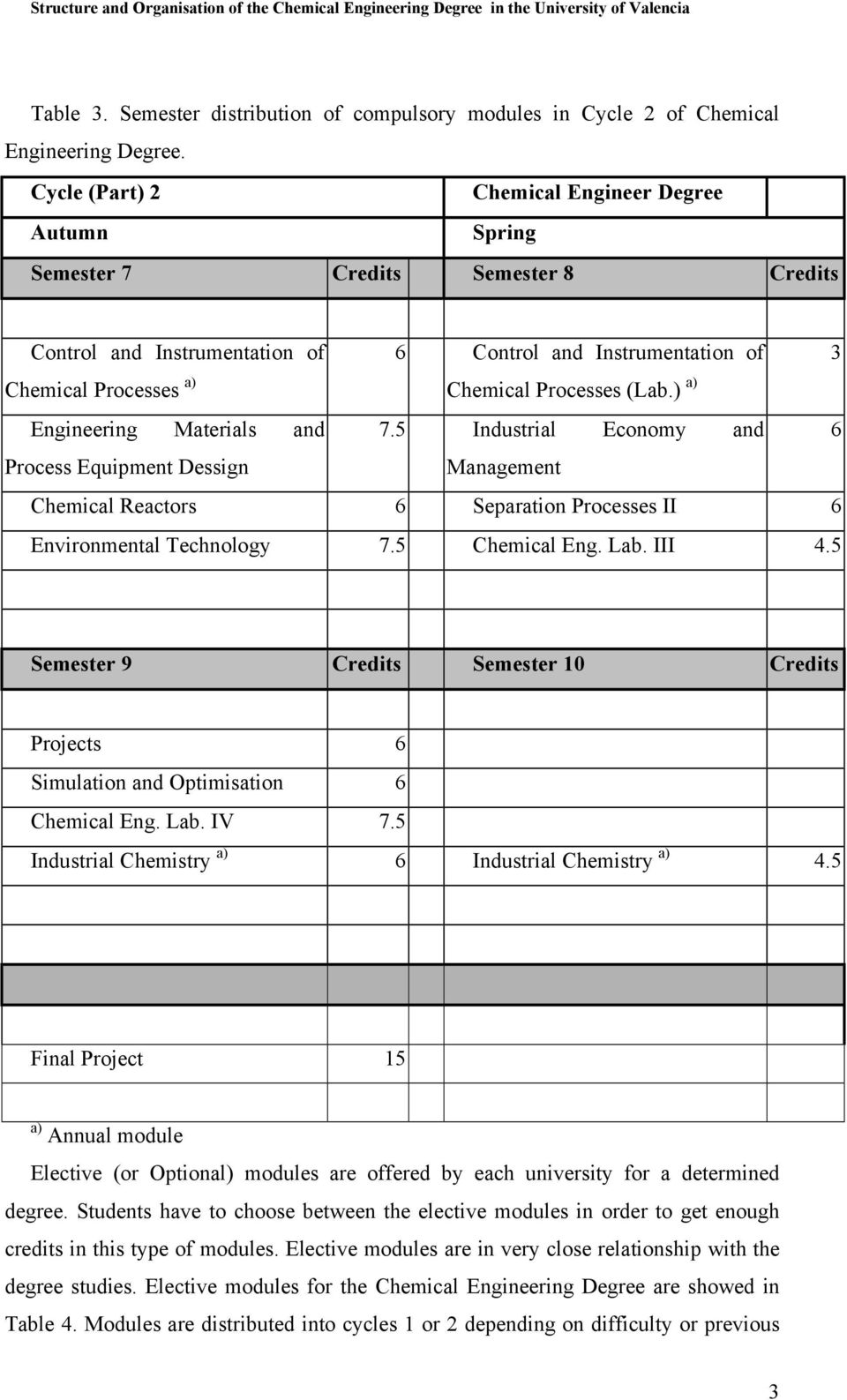 (Lab.) a) Engineering Materials and Process Equipment Dessign 7.5 Industrial Economy and Management Chemical Reactors 6 Separation Processes II 6 Environmental Technology 7.5 Chemical Eng. Lab. III 4.