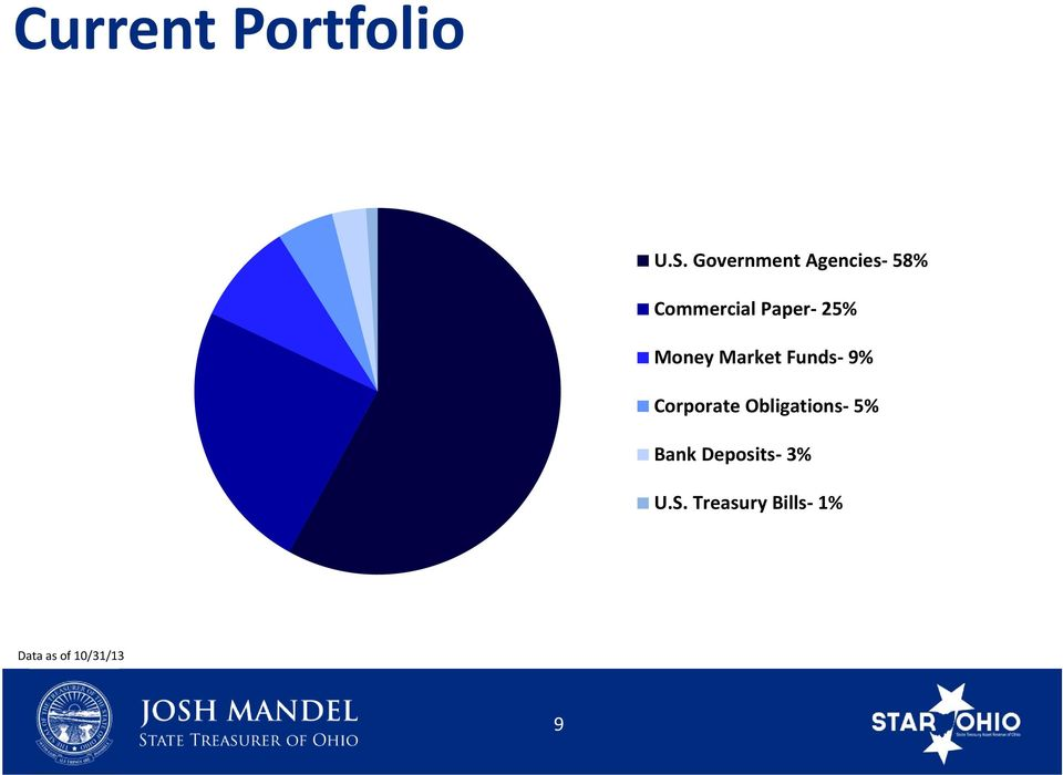 25% Money Market Funds 9% Corporate
