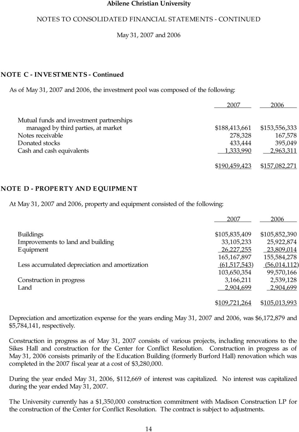 of the following: Buildings $105,835,409 $105,852,390 Improvements to land and building 33,105,233 25,922,874 Equipment 26,227,255 23,809,014 165,167,897 155,584,278 Less accumulated depreciation and