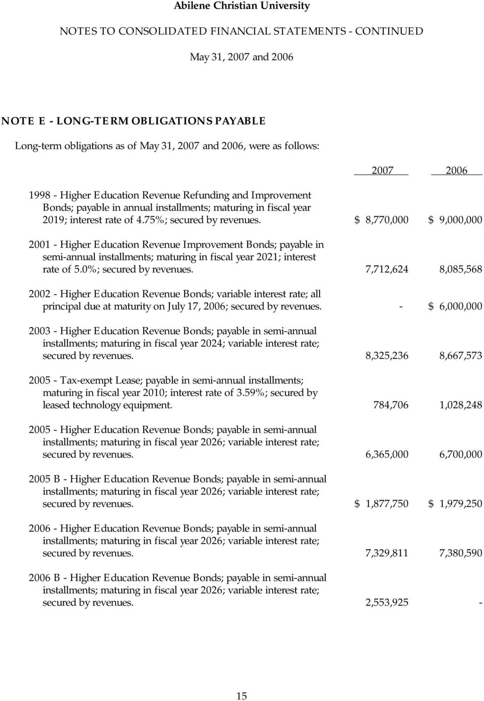 $ 8,770,000 $ 9,000,000 2001 - Higher Education Revenue Improvement Bonds; payable in semi-annual installments; maturing in fiscal year 2021; interest rate of 5.0%; secured by revenues.