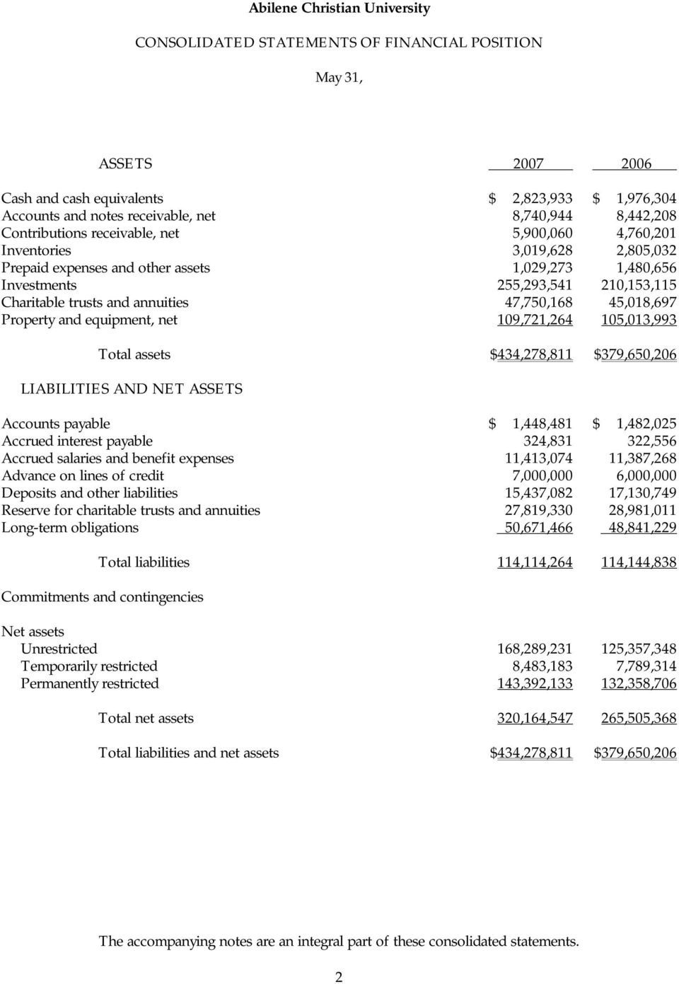 Property and equipment, net 109,721,264 105,013,993 Total assets $434,278,811 $379,650,206 LIABILITIES AND NET ASSETS Accounts payable $ 1,448,481 $ 1,482,025 Accrued interest payable 324,831 322,556
