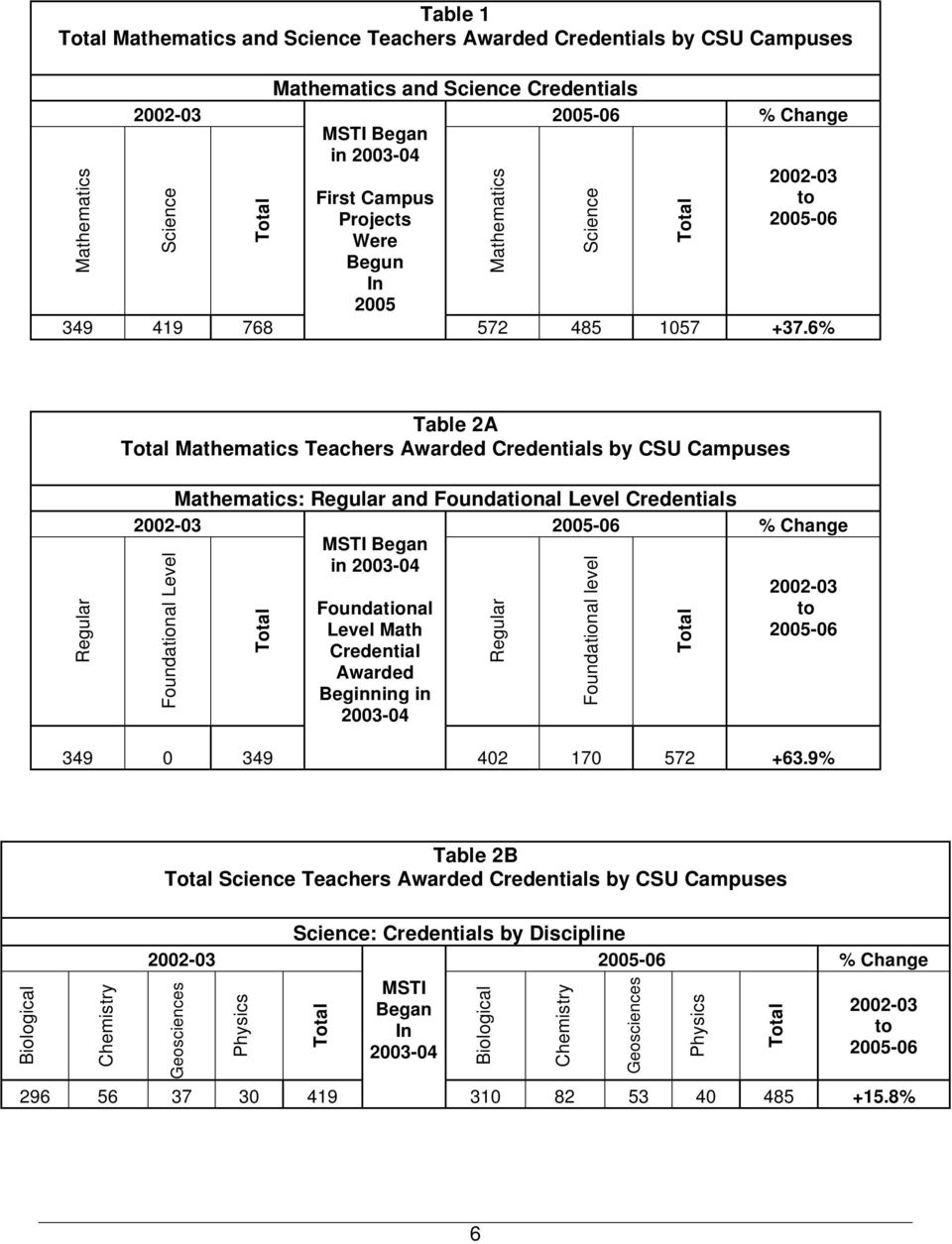 6% Table 2A Mathematics Teachers Awarded Credentials by CSU Campuses Regular Mathematics: Regular and Foundational Level Credentials 2002-03 2005-06 % Change MSTI Began in 2003-04 Foundational Level