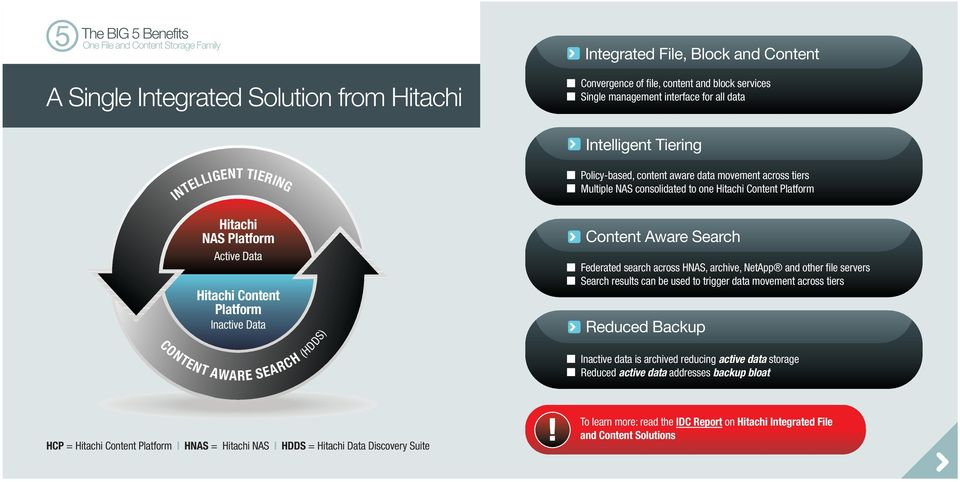 Hitachi Content Platform Content Aware Search Federated search across HNAS, archive, NetApp and other file servers Search results can be used to trigger data movement across tiers Reduced Backup