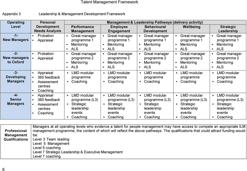 Engagement Development 1 1 1 2 (L3) 2 (L3) 2 (L3) Strategic Leadership 1 2 (L3) Professional Management Qualifications Managers at all operating levels who evidence a talent for people management may