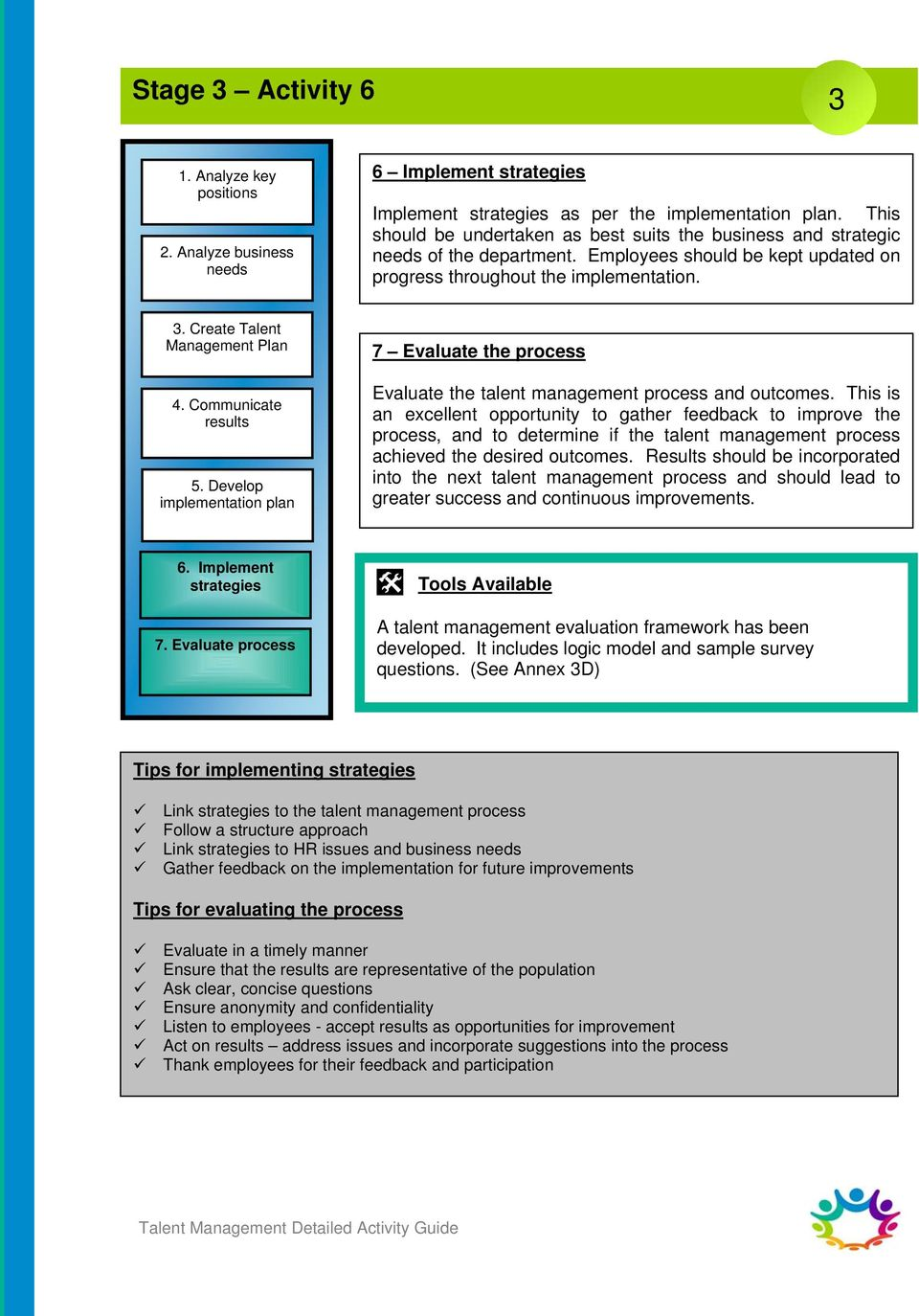 Communicate results 5. Develop implementation plan 7 Evaluate the process Evaluate the talent management process and outcomes.