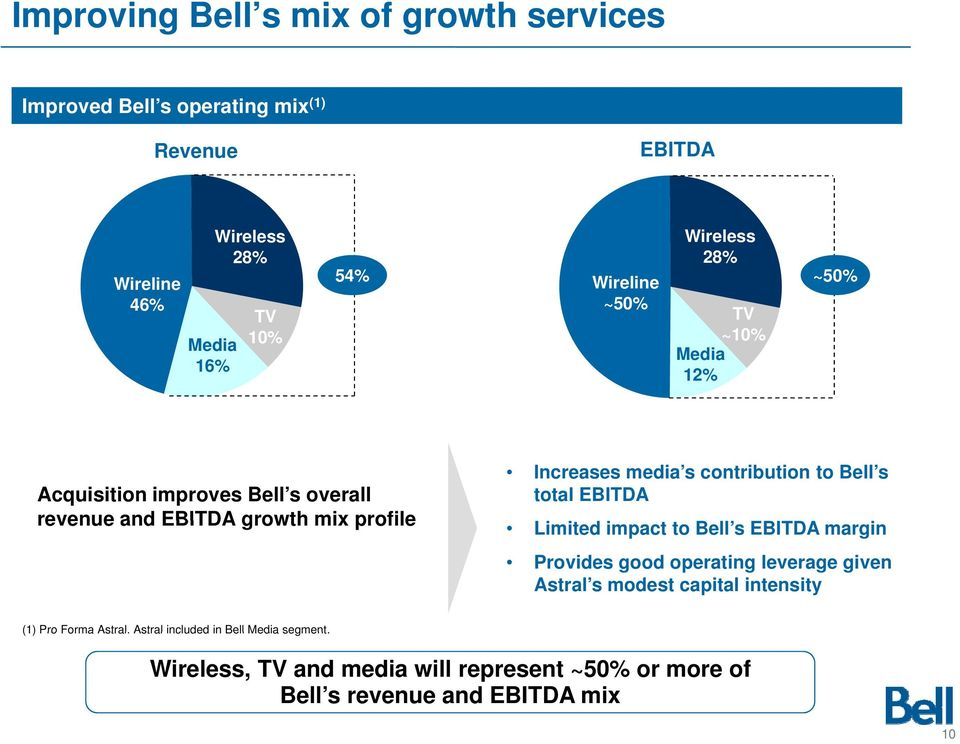 contribution to Bell s total EBITDA Limited impact to Bell s EBITDA margin Provides good operating leverage given Astral s modest capital