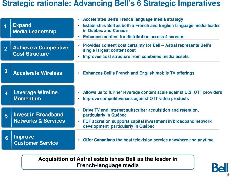 largest content cost Improves cost structure from combined media assets 3 Accelerate Wireless Enhances Bell s French and English mobile TV offerings 4 5 6 Leverage Wireline Momentum Invest in