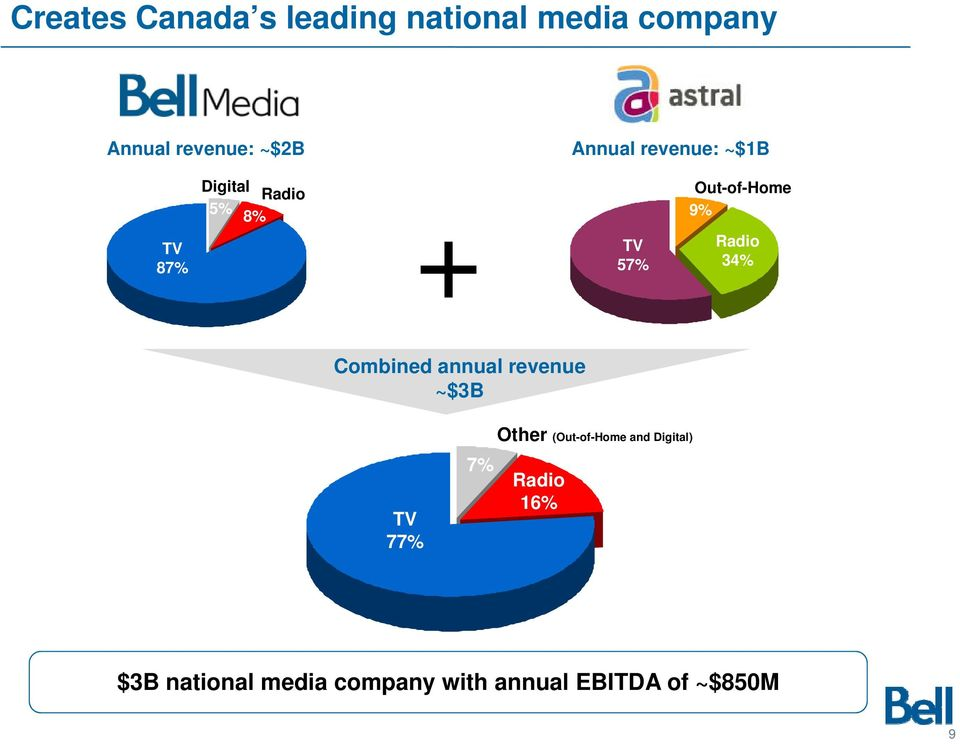 Radio 34% Combined annual revenue ~$3B TV 77% 7% Other (Out-of-Home and