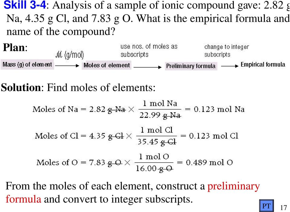 What is the empirical formula and name of the compound?