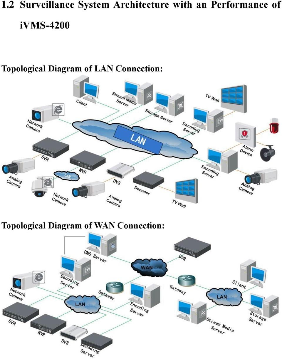 Topological Diagram of LAN
