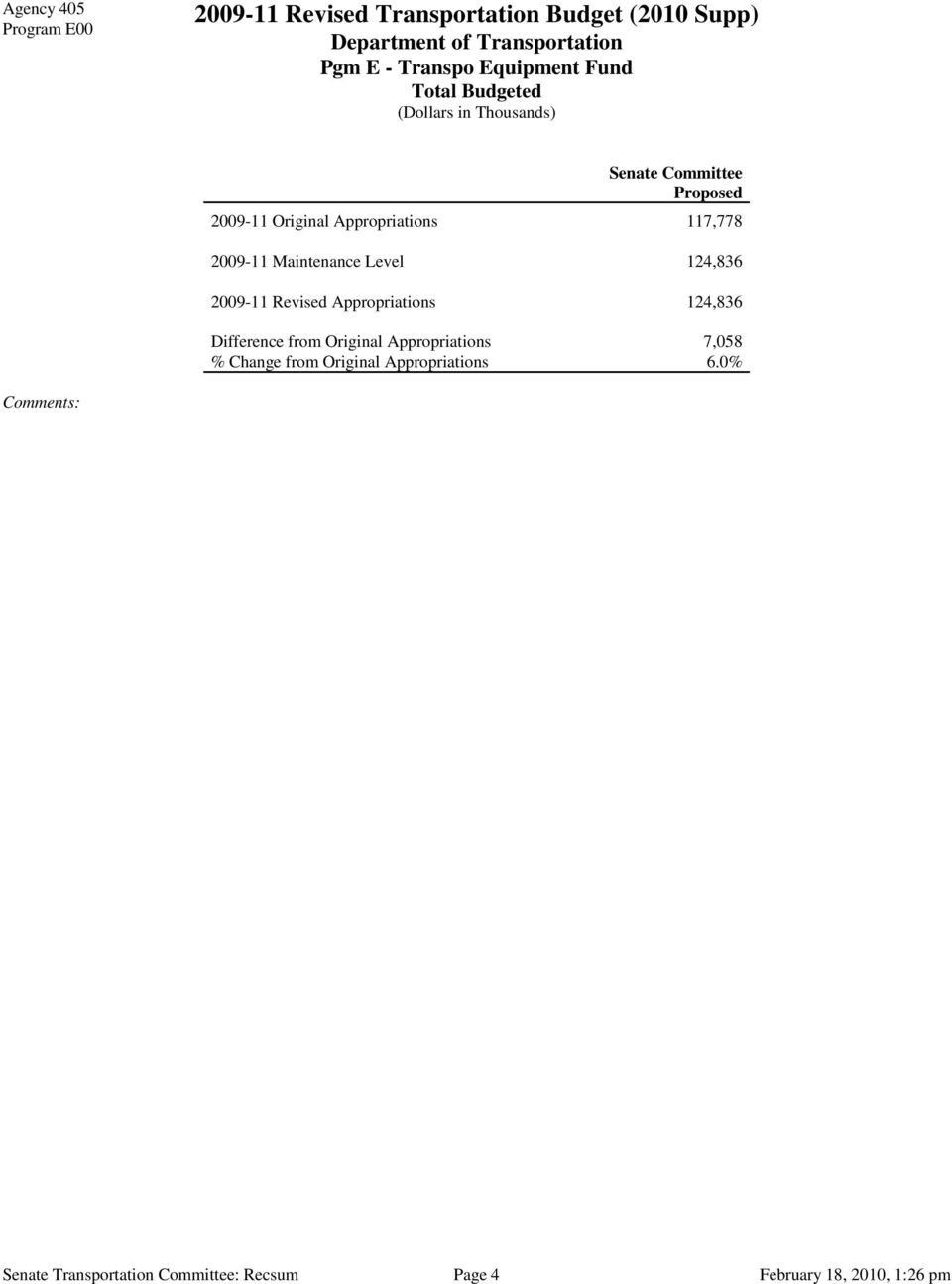 124,836 Difference from Original Appropriations 7,058 % Change from Original