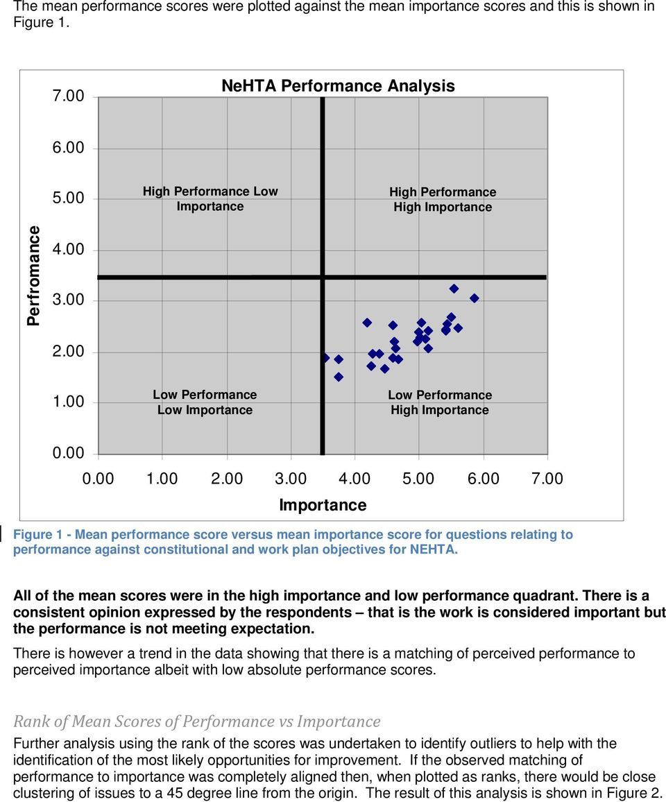 00 Figure 1 - Mean performance score versus mean importance score for questions relating to performance against constitutional and work plan objectives for NEHTA.