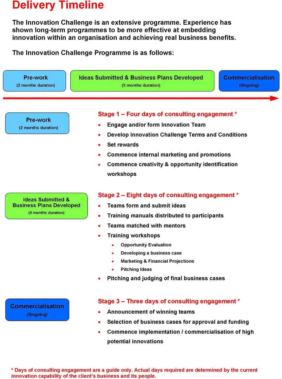The Innovation Challenge Programme is as follows: Stage 1 Four days of consulting engagement * Engage and/or form Innovation Team Develop Innovation Challenge Terms and Conditions Set rewards