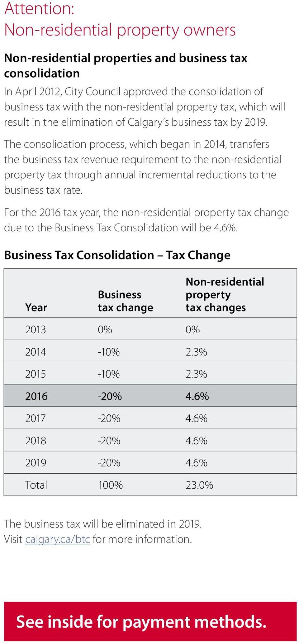 The consolidation process, which began in 2014, transfers the business tax revenue requirement to the non-residential property tax through annual incremental reductions to the business tax rate.