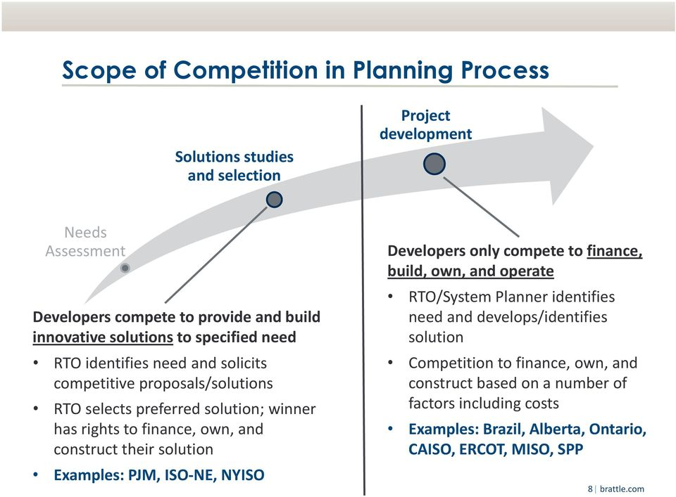 construct their solution Examples: PJM, ISO NE, NYISO Developers only compete to finance, build, own, and operate RTO/System Planner identifies need and