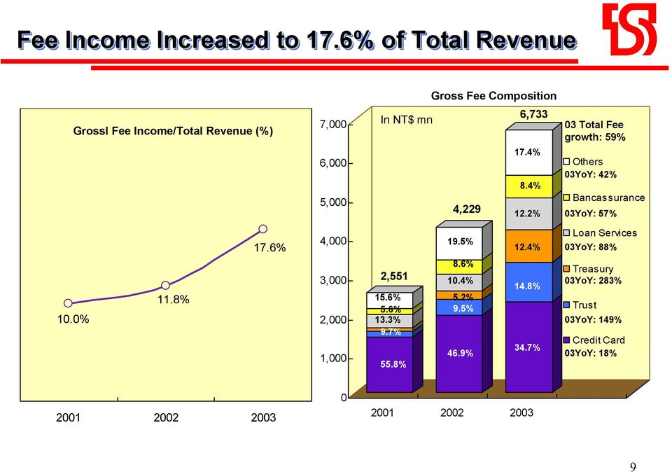 4% 12.2% 03 Total Fee growth: 59% Others 03YoY: 42% Bancassurance 03YoY: 57% 17.6% 4,000 19.5% 12.