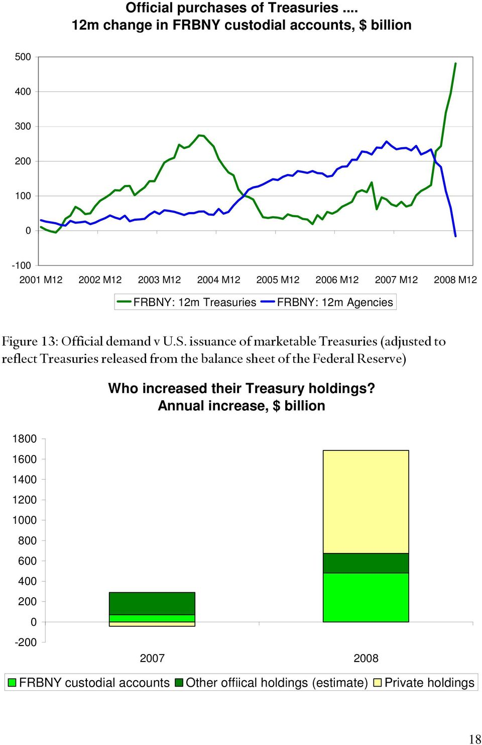 2008 M12 FRBNY: 12m Treasuries FRBNY: 12m Agencies Figure 13: Official demand v U.S.