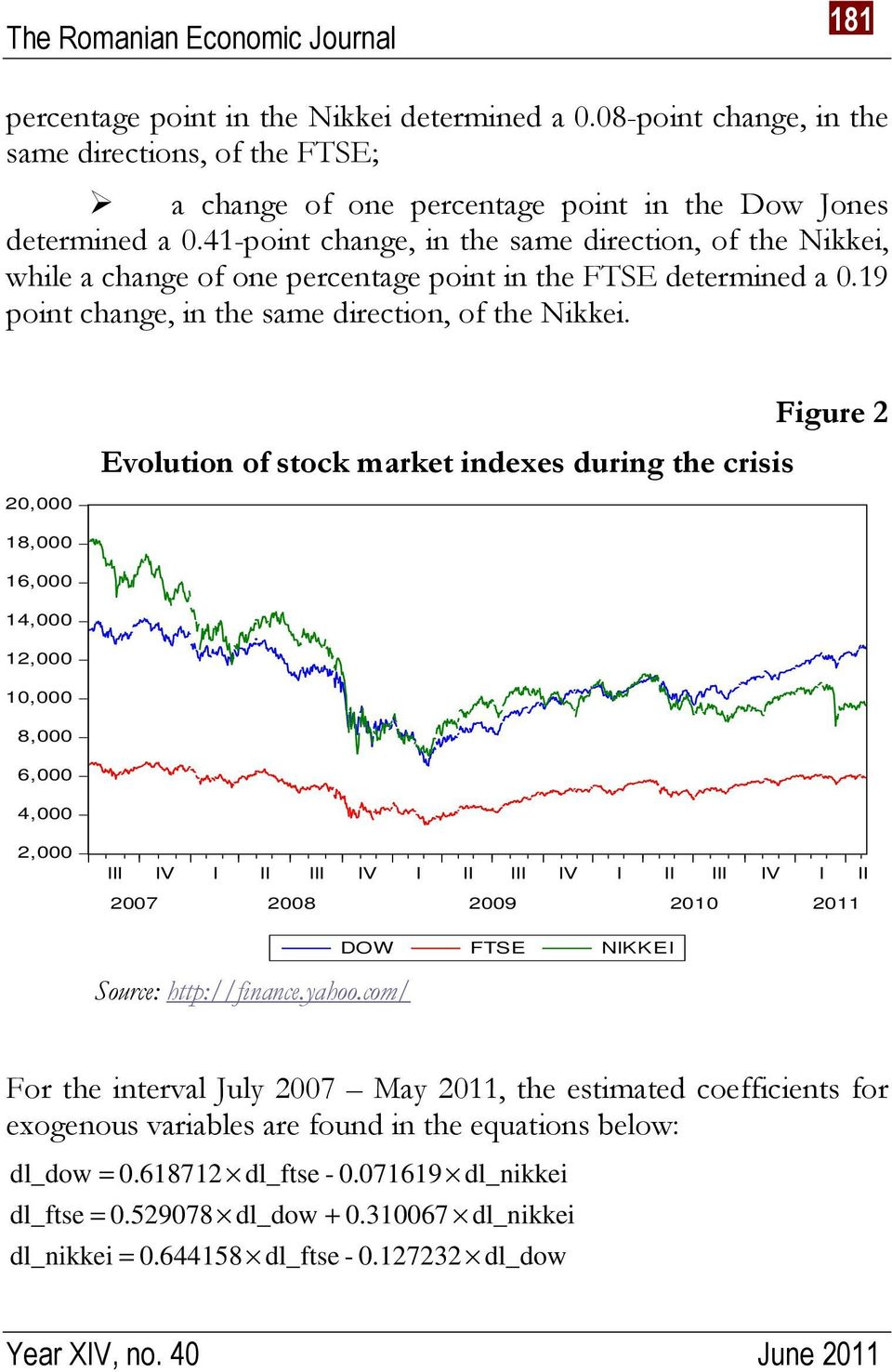 20,000 Evolution of stock market indexes during the crisis Figure 2 18,000 16,000 14,000 12,000 10,000 8,000 6,000 4,000 2,000 III IV I II III IV I II III IV I II III IV I II 2007 2008 2009 2010 2011