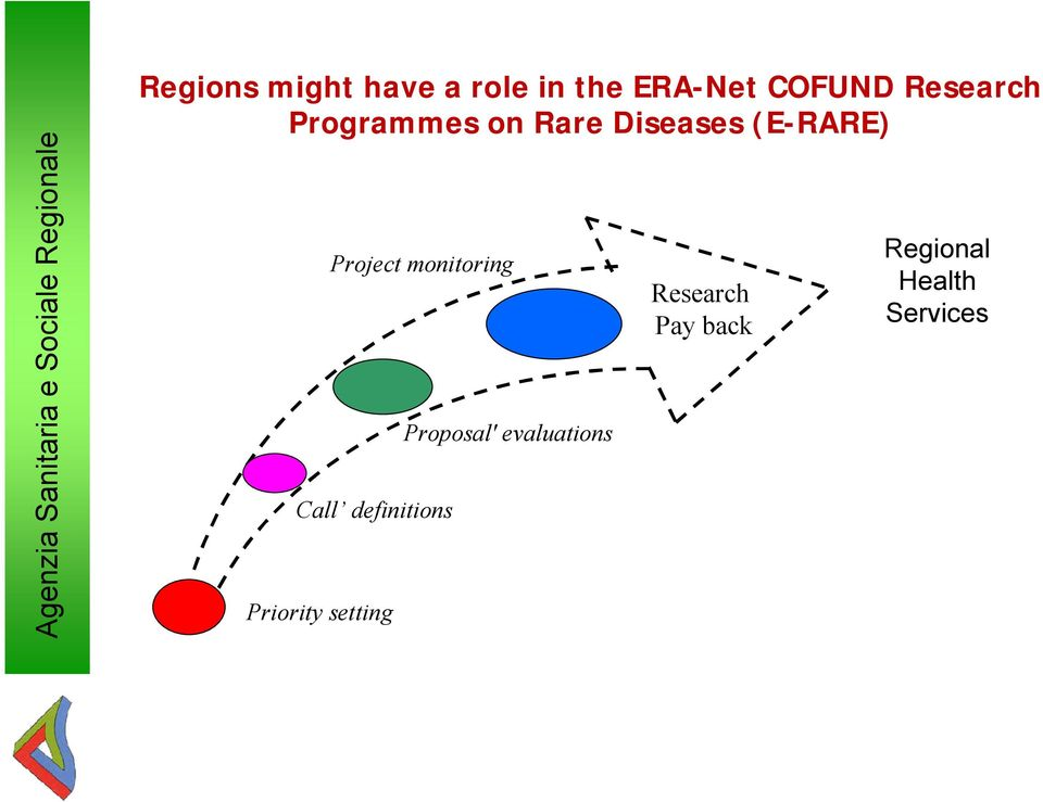 Diseases (E-RARE) Call definitions Priority setting Project