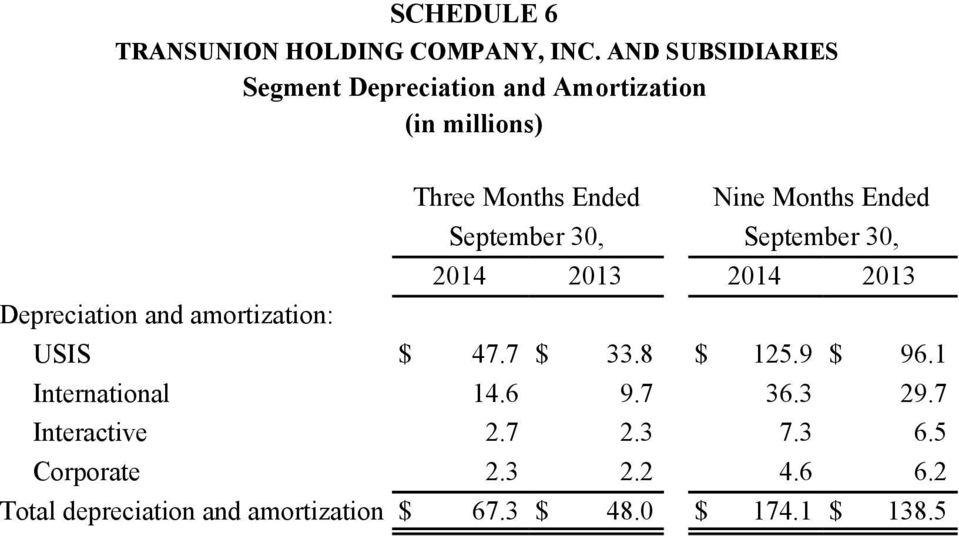 September 30, September 30, 2014 2013 2014 2013 Depreciation and amortization: USIS $ 47.7 $ 33.