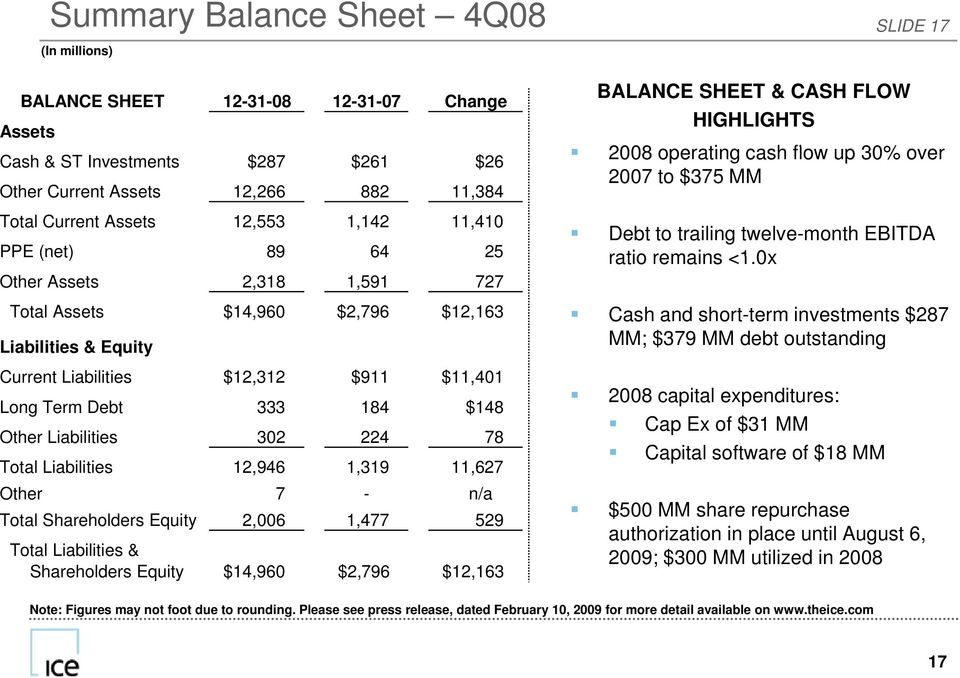 0x Other Assets 2,318 1,591 727 Total Assets $14,960 $2,796 $12,163 Liabilities & Equity Current Liabilities $12,312 $911 $11,401 Long Term Debt 333 184 $148 Other Liabilities 302 224 78 Total