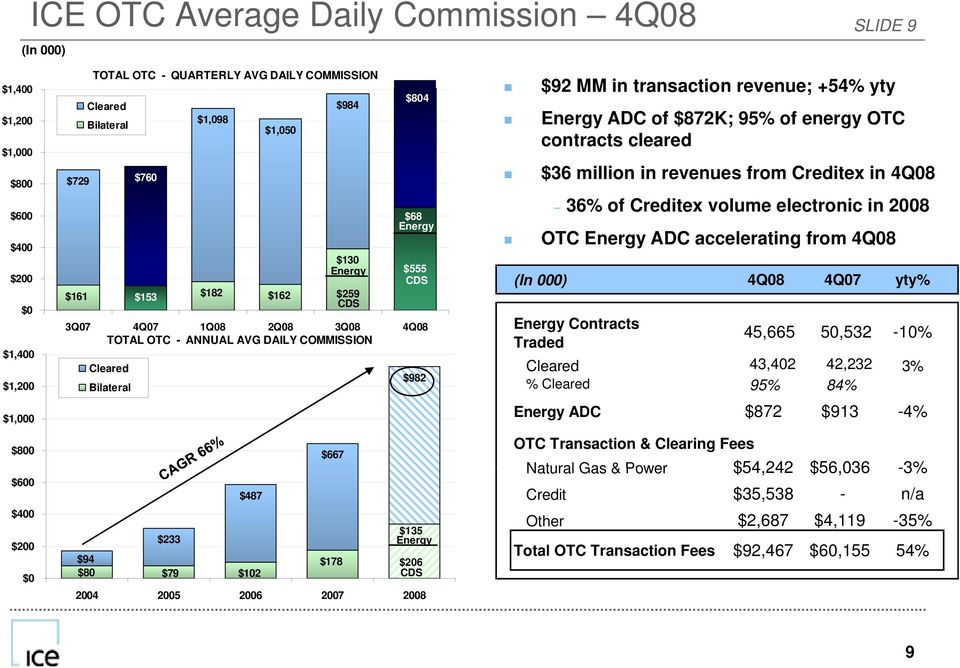$487 $102 $667 $178 $92 MM in transaction revenue; +54% yty Energy ADC of $872K; 95% of energy OTC contracts cleared $36 million in revenues from Creditex in 4Q 36% of Creditex volume electronic in