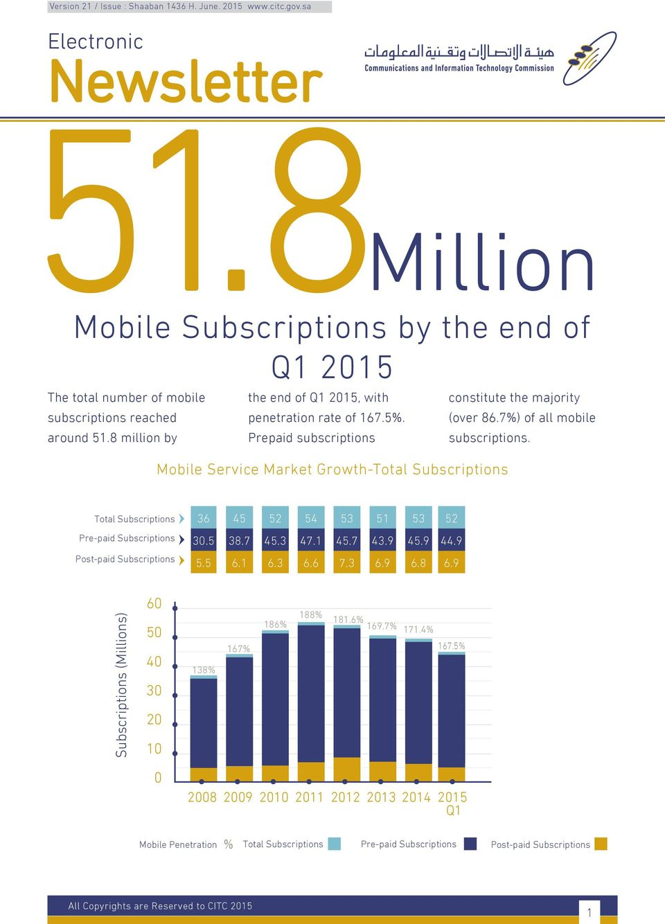 Mobile Service Market Growth-Total Subscriptions Total Subscriptions 36 3 3 Pre-paid Subscriptions 3. 38.7.3 7..7 3.9.9.9 Post-paid Subscriptions. 6. 6.3 6.