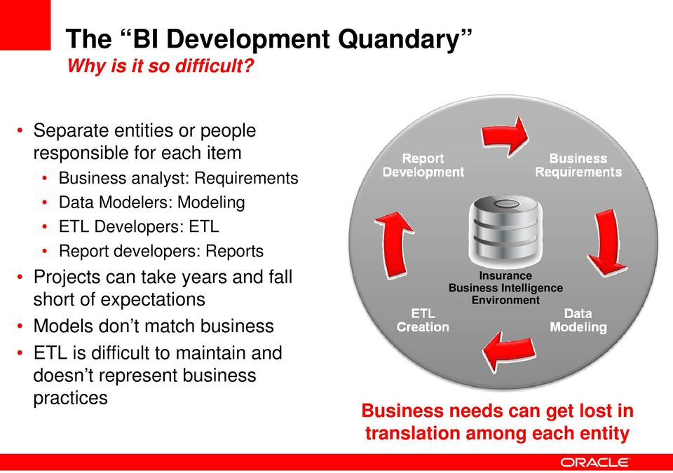 Developers: ETL Report developers: Reports Projects can take years and fall short of expectations Models don t match