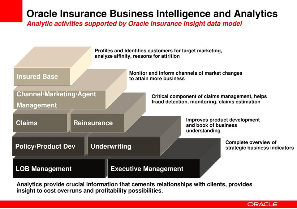 helps fraud detection, monitoring, claims estimation Claims Reinsurance Improves product development and book of business understanding Policy/Product Dev Underwriting Complete overview of
