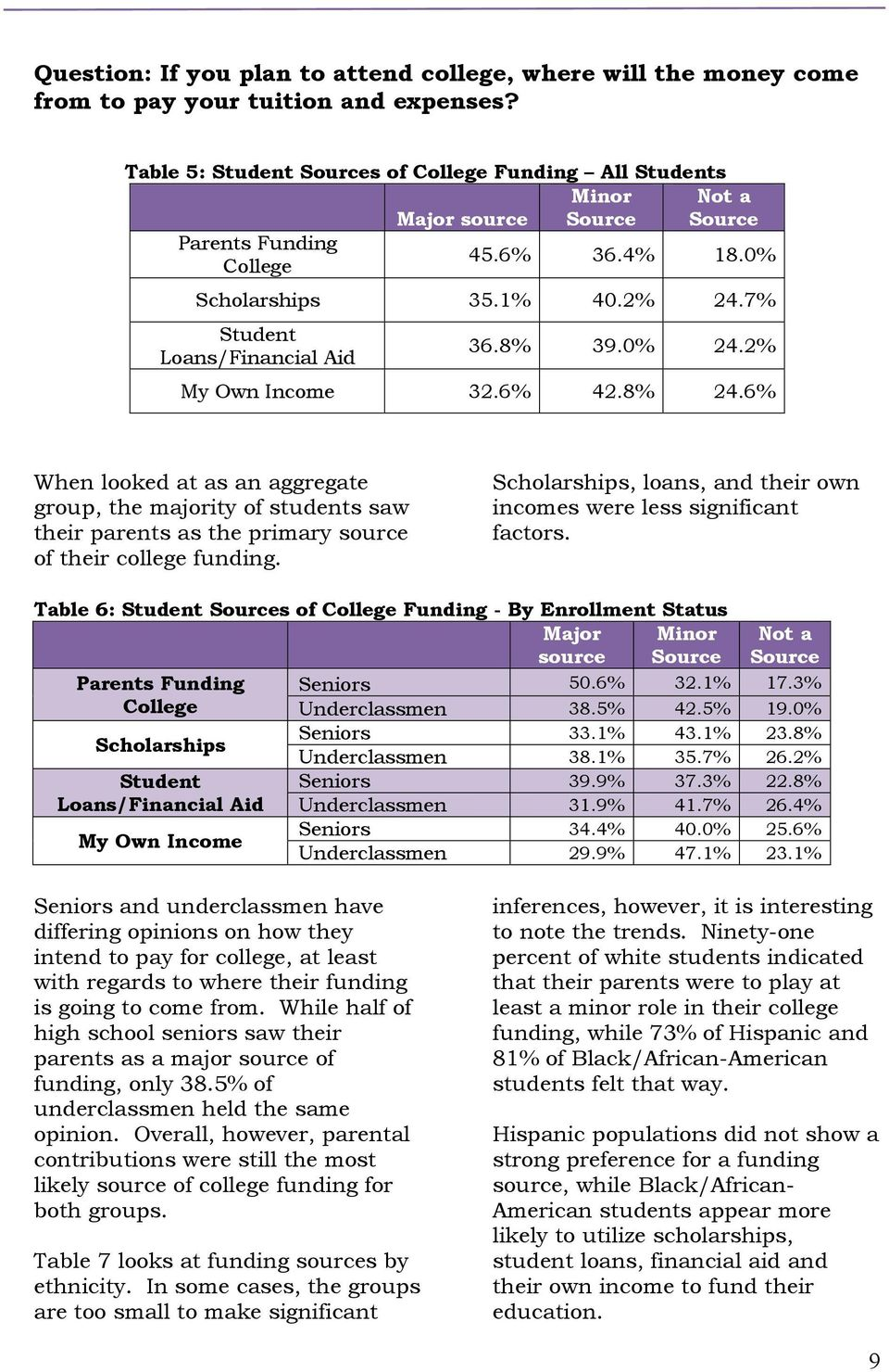 8% 39.0% 24.2% My Own Income 32.6% 42.8% 24.6% When looked at as an aggregate group, the majority of students saw their parents as the primary source of their college funding.