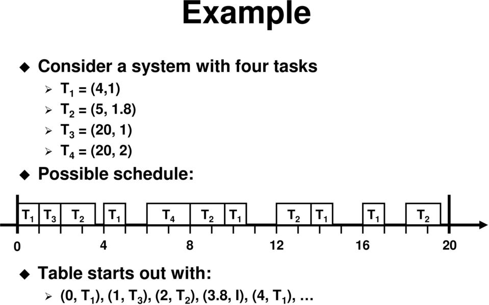 8) T 3 = (20, 1) T 4 = (20, 2) Possible schedule: T 1 T 3 T 2