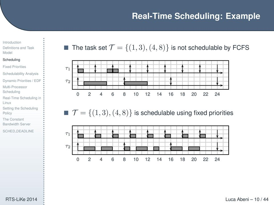 22 24 T = {(1,3),(4,8)} is schedulable using fixed priorities τ 1 τ