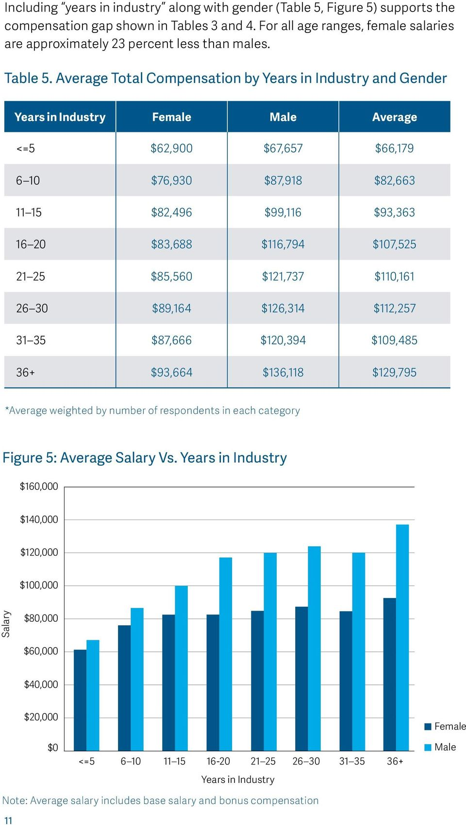 Average Total Compensation by Years in Industry and Gender Years in Industry Female Male Average <=5 $62,900 $67,657 $66,179 6 10 $76,930 $87,918 $82,663 11 15 $82,496 $99,116 $93,363 16 20 $83,688